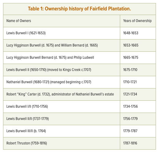 Chart of ownership history of Fairfield Plantation from DAACS website