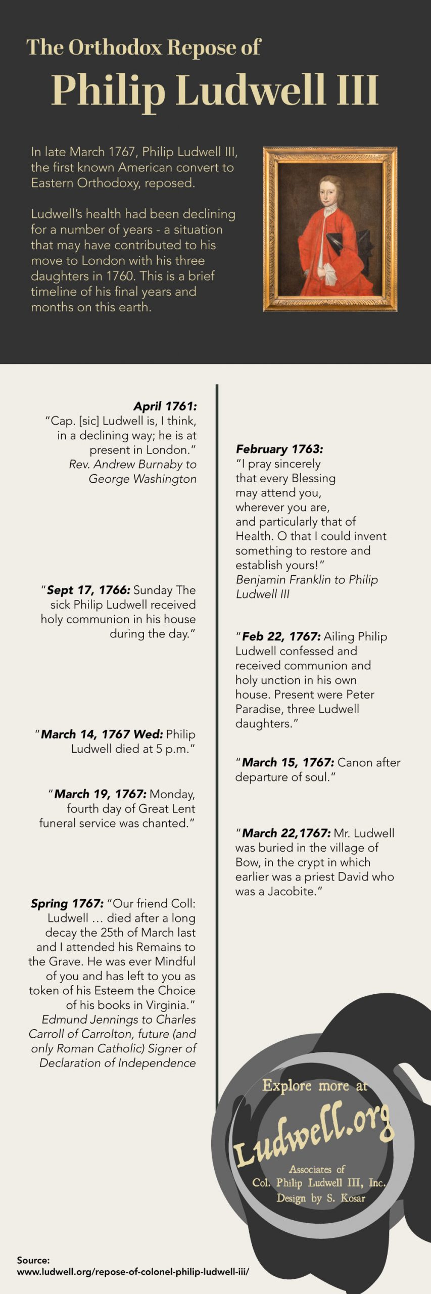 infographic - the orthodox christian last days and death of philip ludwell III